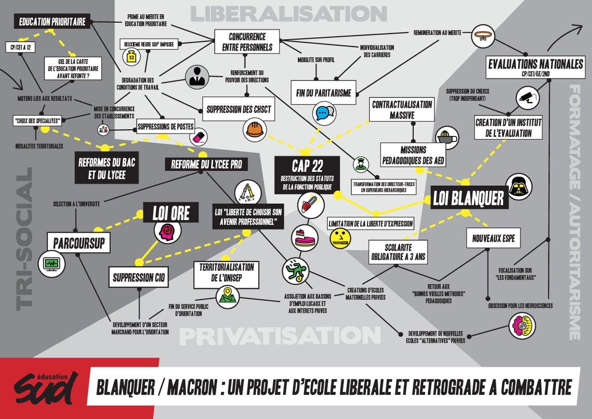 [Infographie] Blanquer/Macron: un projet d'école libéral et rétrograde à combattre